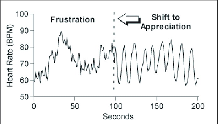 The relationship between anger and heart rate.