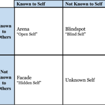Johari Model for Self Improvement